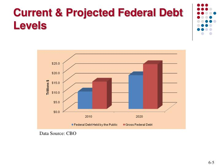 Current & Projected Federal Debt Levels
