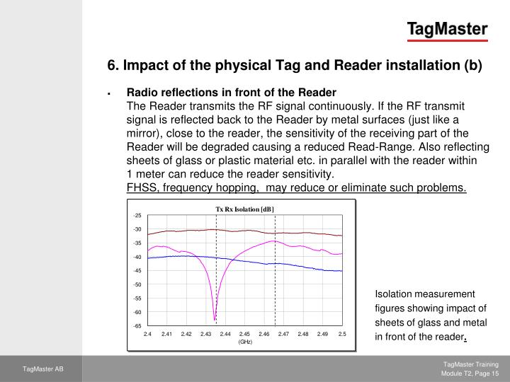 6. Impact of the physical Tag and Reader installation (b)