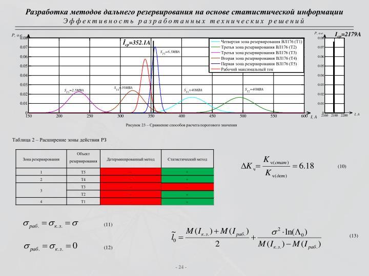Разработка методов дальнего резервирования на основе статистической информации