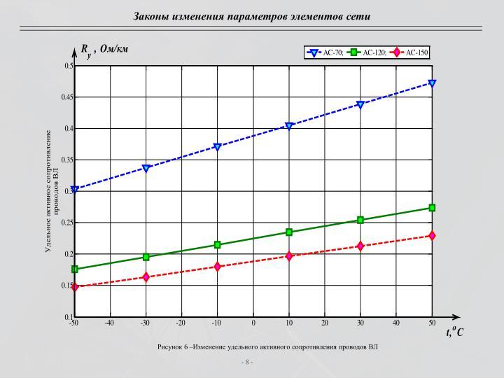 Законы изменения параметров элементов сети