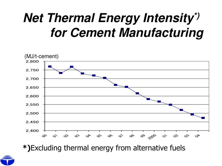 Net Thermal Energy Intensity