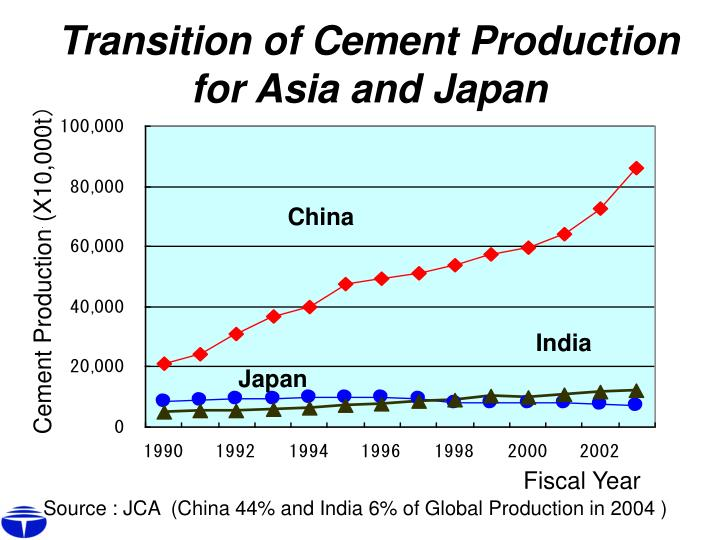 Transition of Cement Production for Asia and Japan