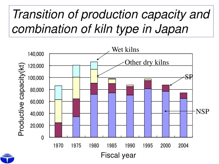 Transition of production capacity and combination of kiln type in Japan