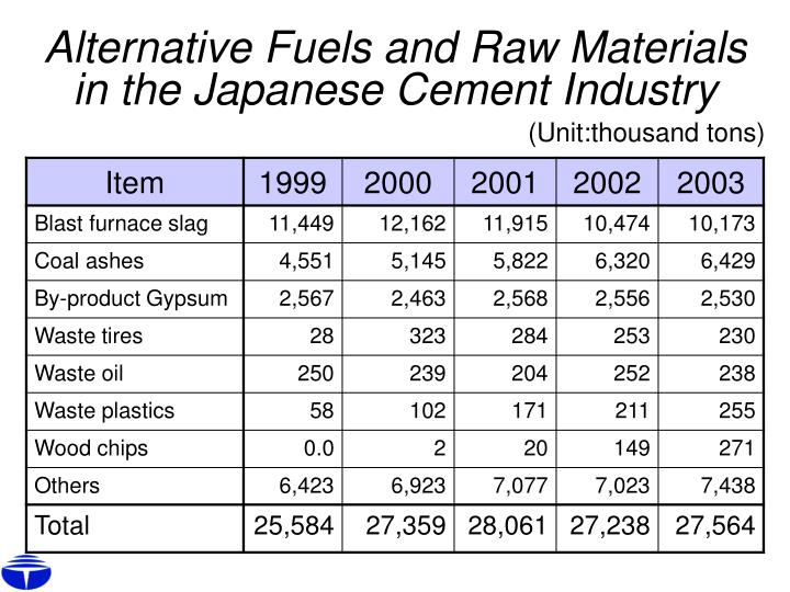 Alternative Fuels and Raw Materials