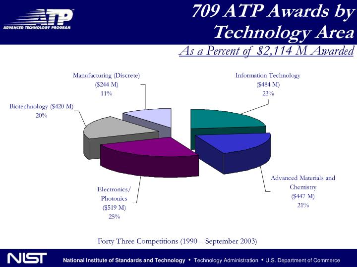 709 ATP Awards by Technology Area
