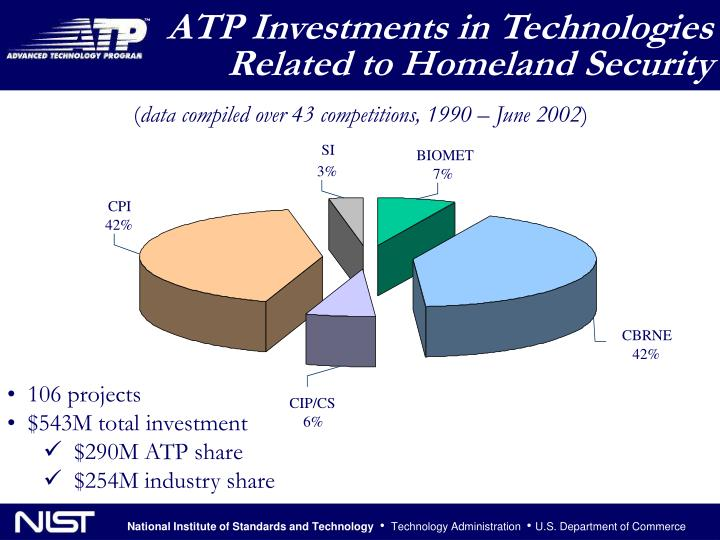 ATP Investments in Technologies Related to Homeland Security