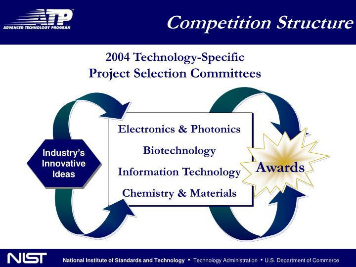 Competition Structure