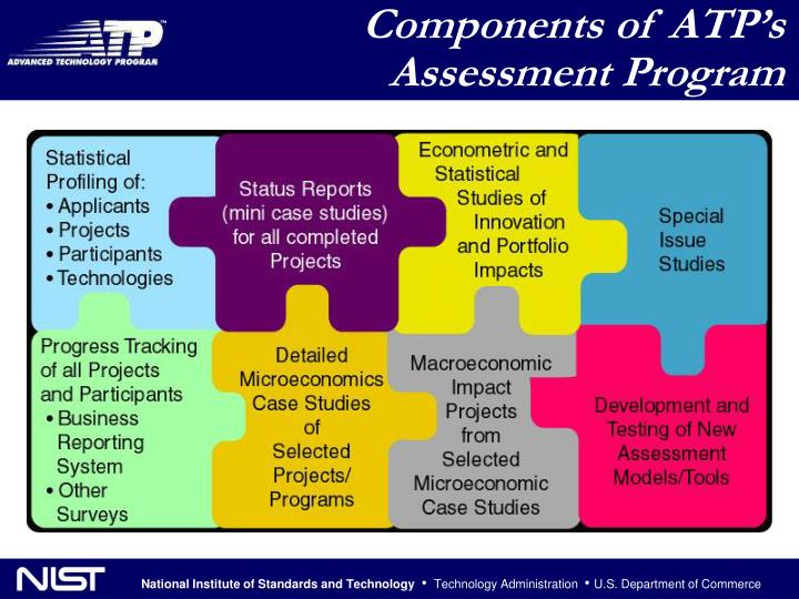 Components of ATP's Assessment Program