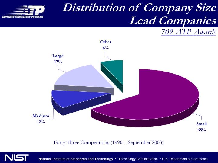 Distribution of Company Size