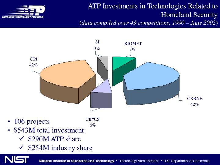 ATP Investments in Technologies Related to