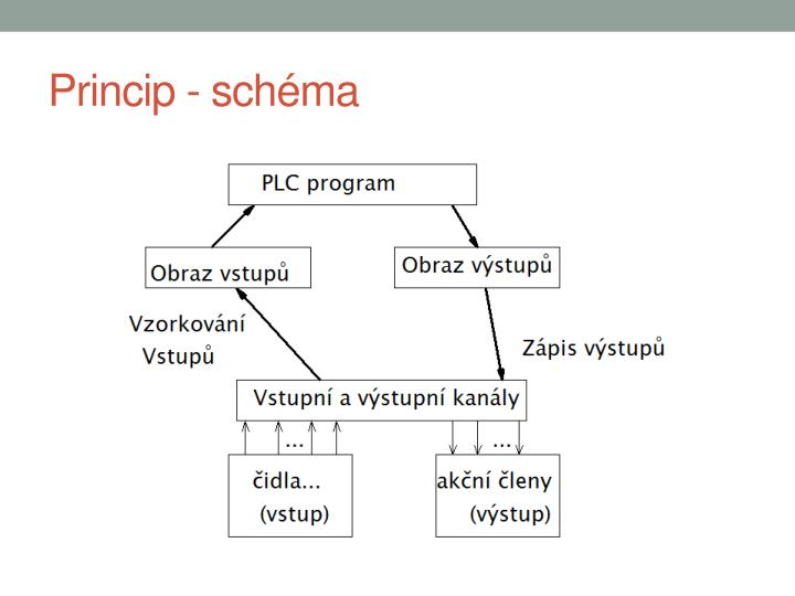 Princip - schéma
