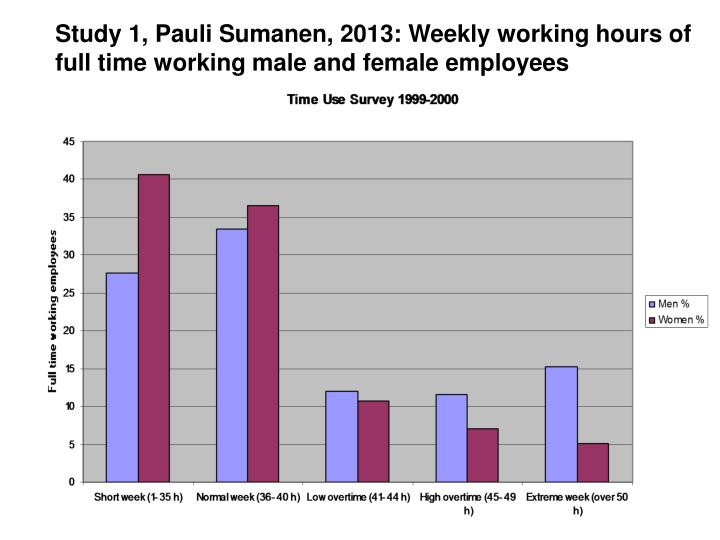 Study 1, Pauli Sumanen, 2013: Weekly working hours of full time working male and female employees