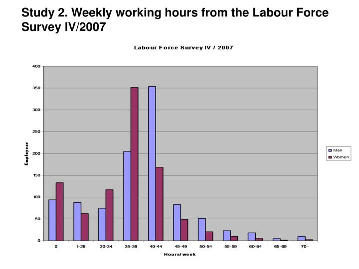 Study 2. Weekly working hours from the Labour Force Survey IV/2007