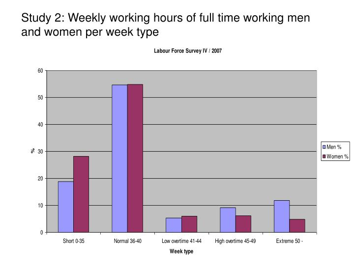 Study 2: Weekly working hours of full time working men and women per week type