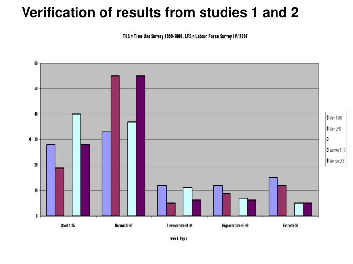 Verification of results from studies 1 and 2