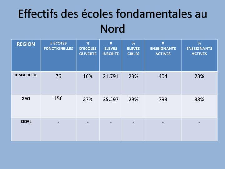 Effectifs des écoles fondamentales au Nord