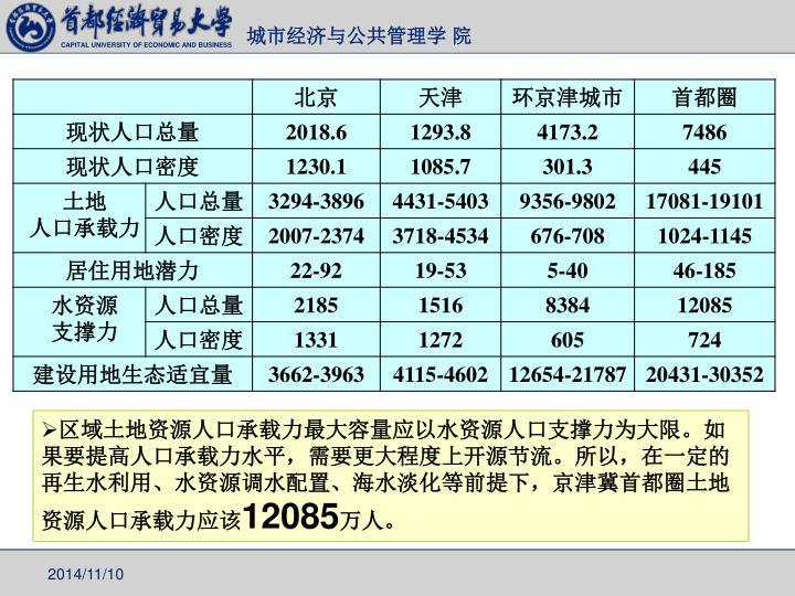 区域土地资源人口承载力最大容量应以水资源人口支撑力为大限。如果要提高人口承载力水平,需要更大程度上开源节流。所以,在一定的再生水利用、水资源调水配置、海水淡化等前提下,京津冀首都圈土地资源人口承载力应该