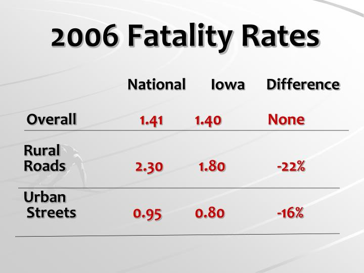2006 Fatality Rates