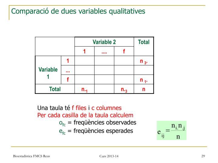 Comparació de dues variables qualitatives