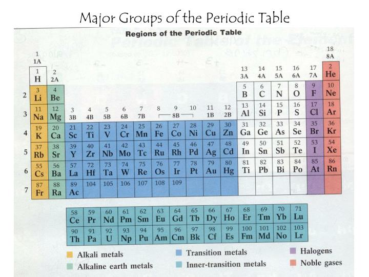 Major Groups of the Periodic Table