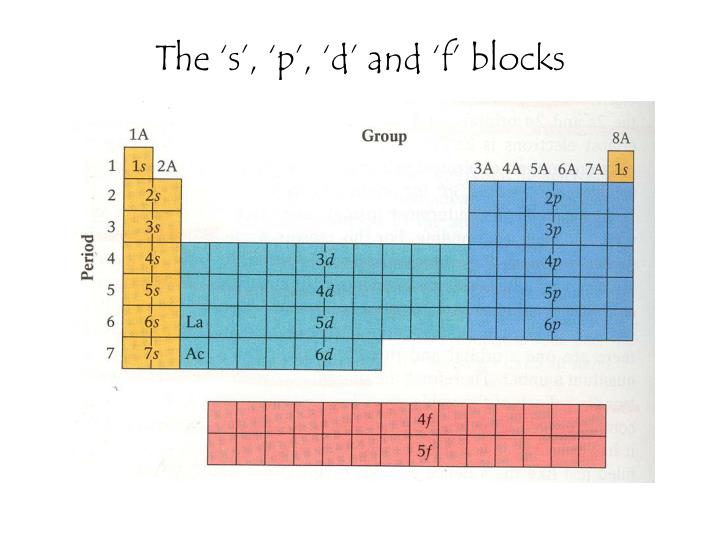 The 's', 'p', 'd' and 'f' blocks