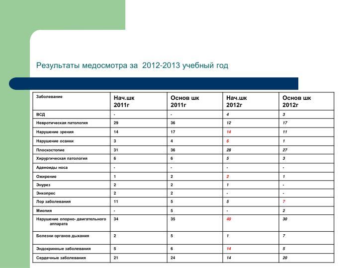 Результаты медосмотра за  2012-2013 учебный год