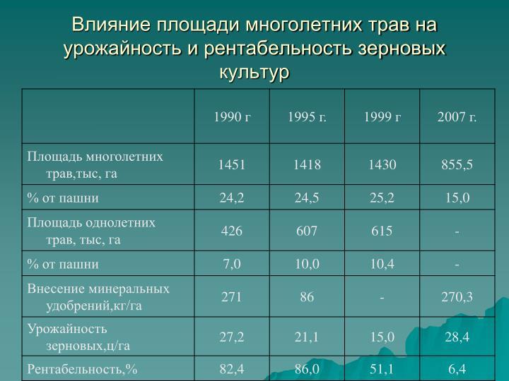 Влияние площади многолетних трав на урожайность и рентабельность зерновых культур