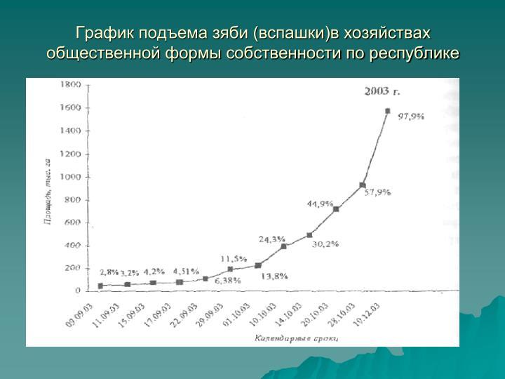 График подъема зяби (вспашки)в хозяйствах общественной формы собственности по республике