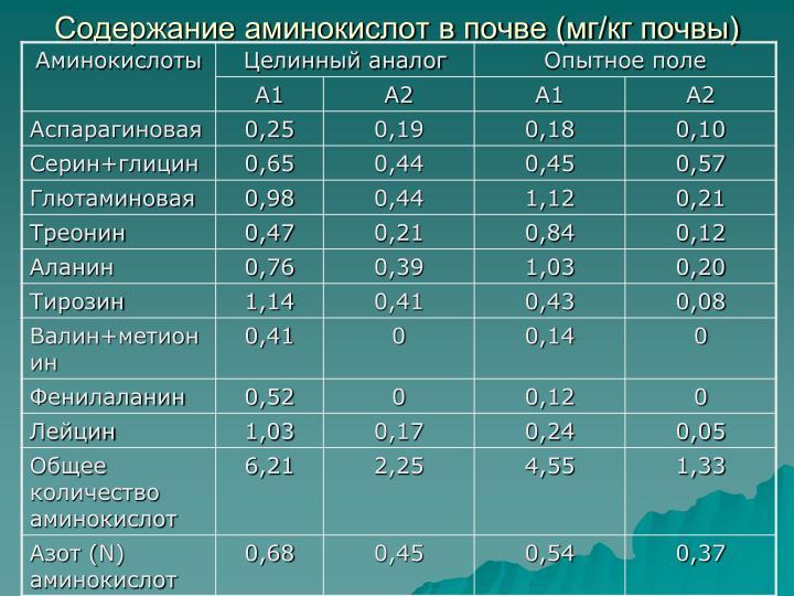 Содержание аминокислот в почве (мг/кг почвы)