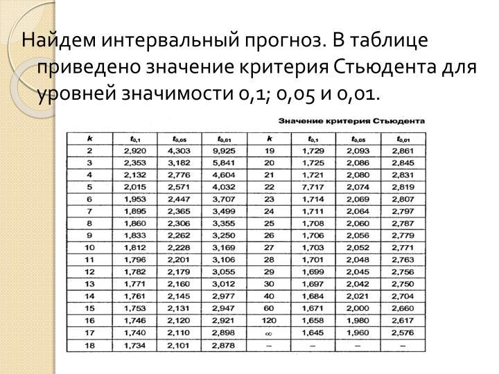 Найдем интервальный прогноз. В таблице приведено значение критерия Стьюдента для уровней значимости 0,1; 0,05 и 0,01.