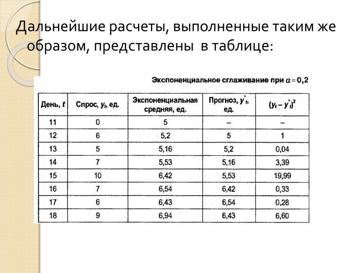 Дальнейшие расчеты, выполненные таким же образом, представлены  в таблице: