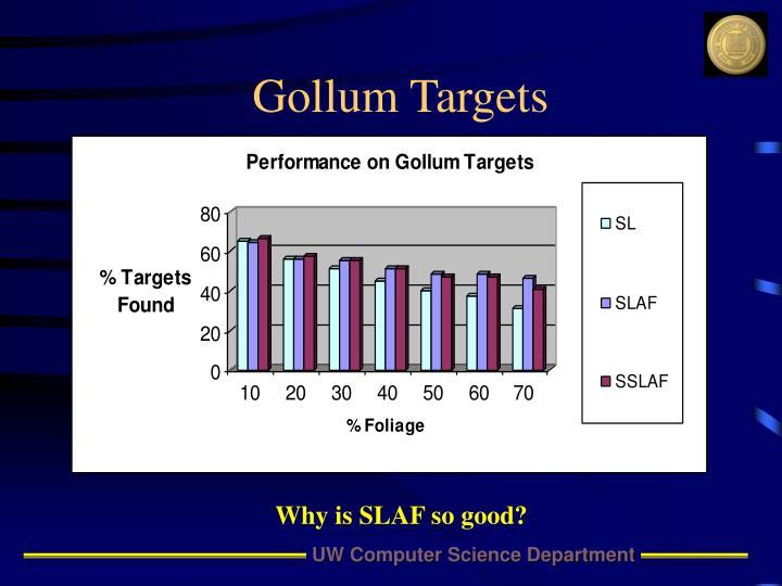 Gollum Targets