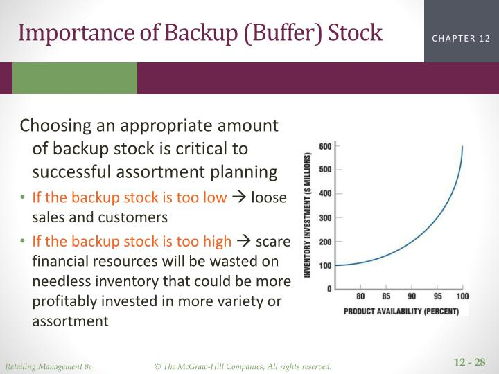 Importance of Backup (Buffer) Stock