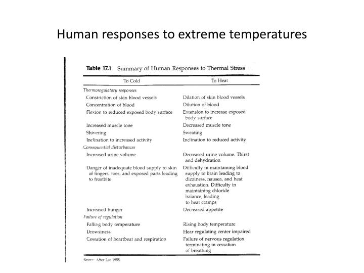 Human responses to extreme temperatures