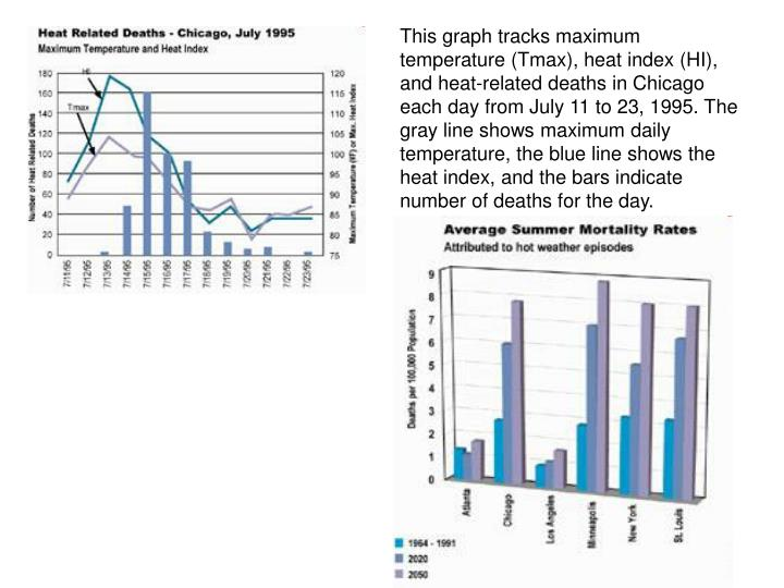 This graph tracks maximum temperature (Tmax), heat index (HI), and heat-related deaths in Chicago each day from July 11 to 23, 1995. The gray line shows maximum daily temperature, the blue line shows the heat index, and the bars indicate number of deaths for the day.