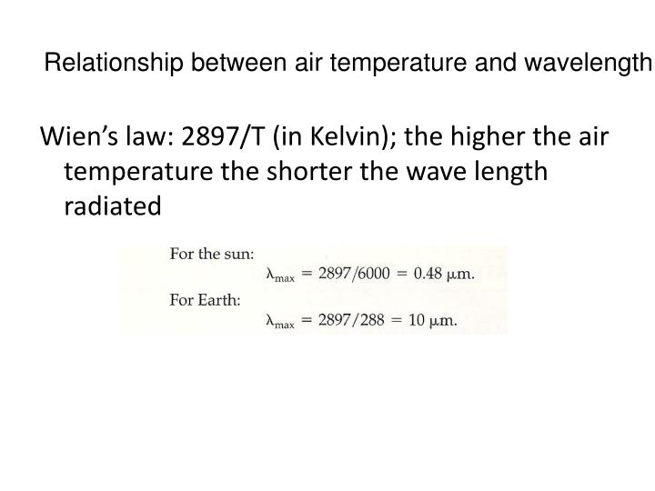 Relationship between air temperature and wavelength