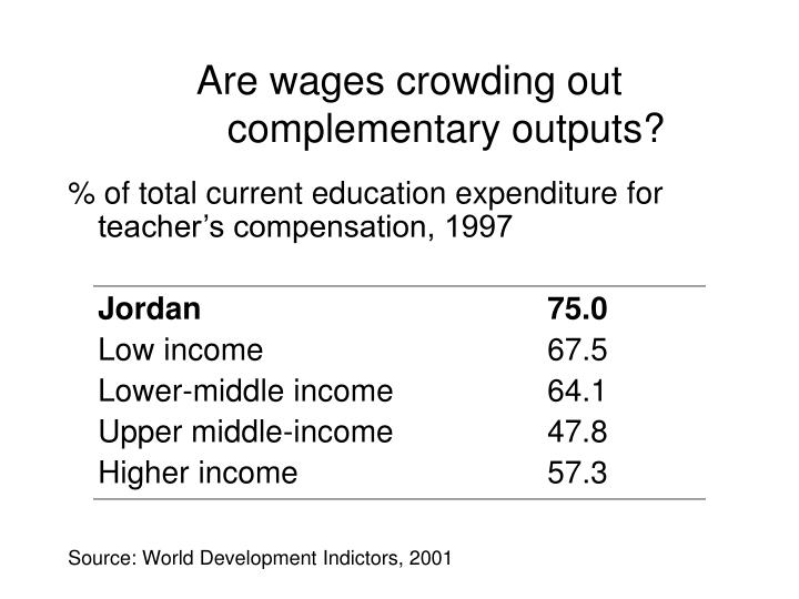 Are wages crowding out complementary outputs?