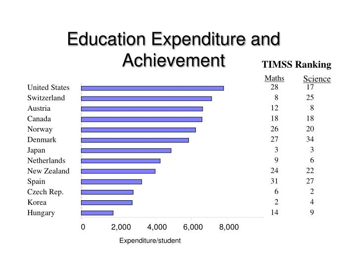 Education Expenditure and Achievement