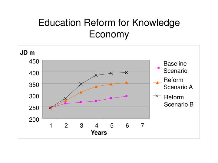 Education Reform for Knowledge Economy