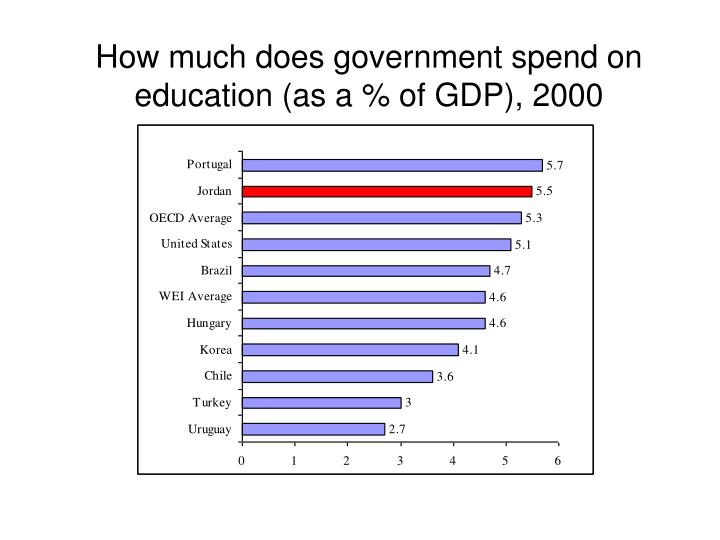How much does government spend on education (as a % of GDP), 2000