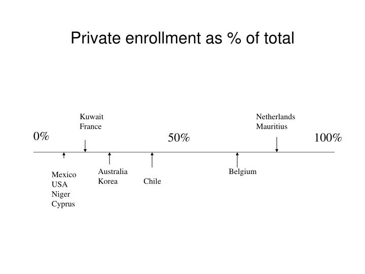 Private enrollment as % of total