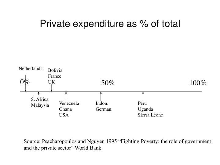 Private expenditure as % of total