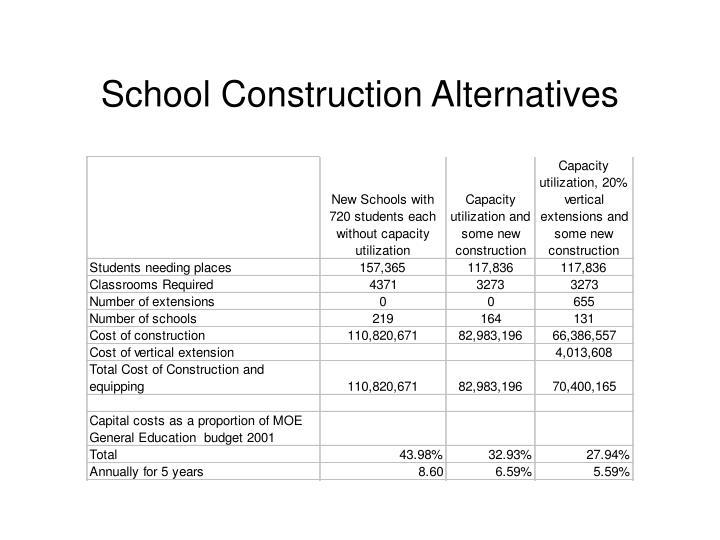 School Construction Alternatives