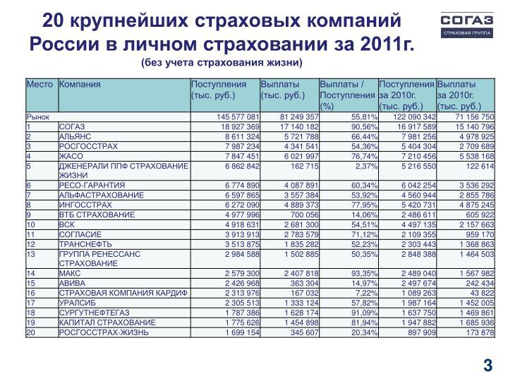 20 крупнейших страховых компаний России в личном страховании