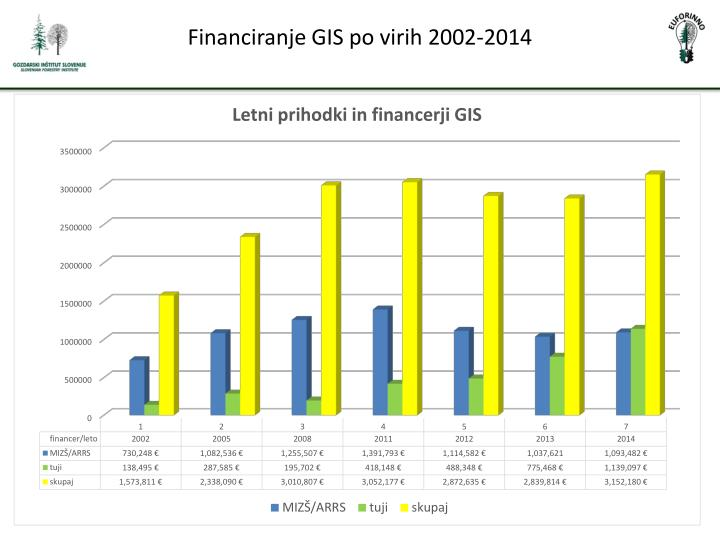 Financiranje GIS po virih 2002-2014
