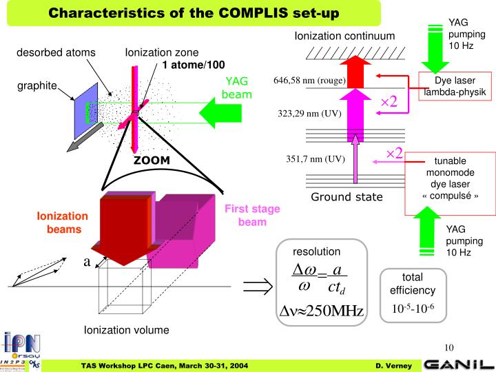 Characteristics of the COMPLIS set-up