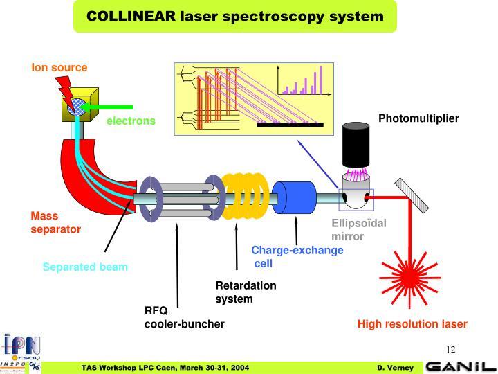 COLLINEAR laser spectroscopy system