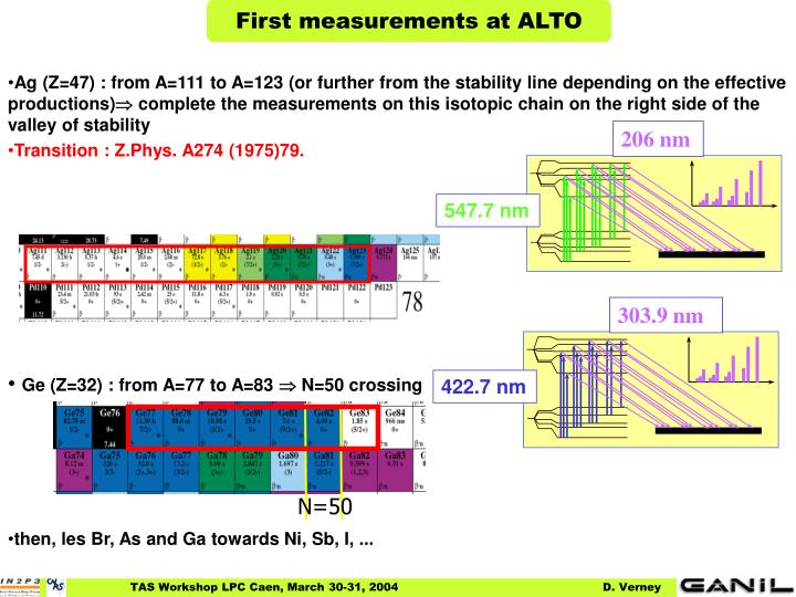 First measurements at ALTO