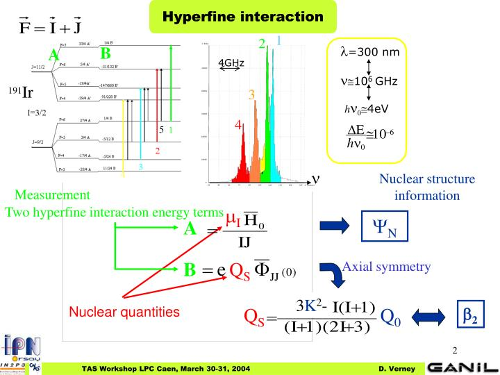 Hyperfine interaction