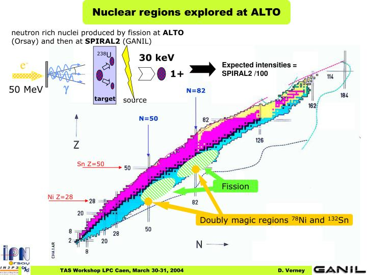 Nuclear regions explored at ALTO